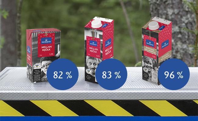 Andel förnybart material i Norrmejeriers förpackningar